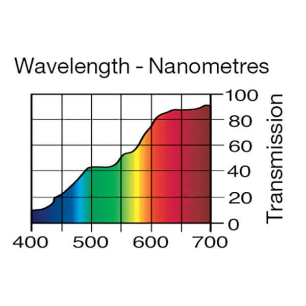 Lee Filters Wavelength 236