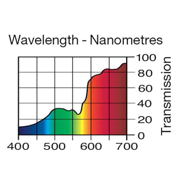 Lee Filters Wavelength 237