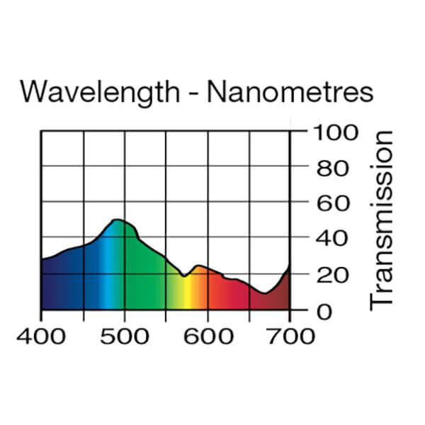 Lee Filters Wavelength 241