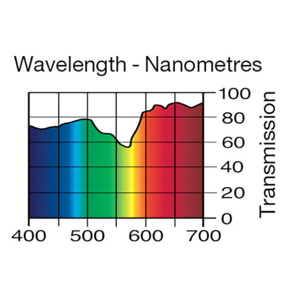 Lee Filters Wavelength 248