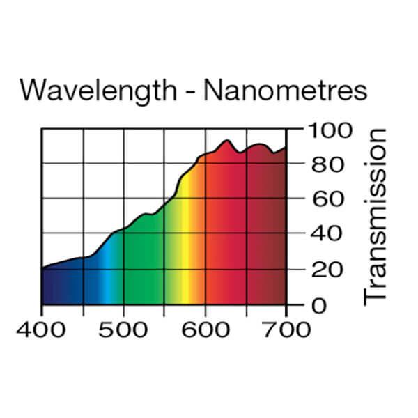 Lee Filters Wavelength 285
