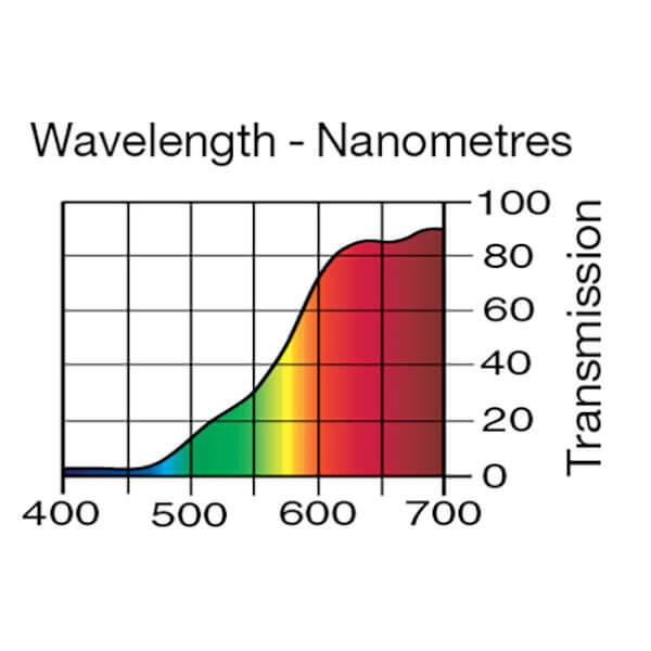 Lee Filters Wavelength 287