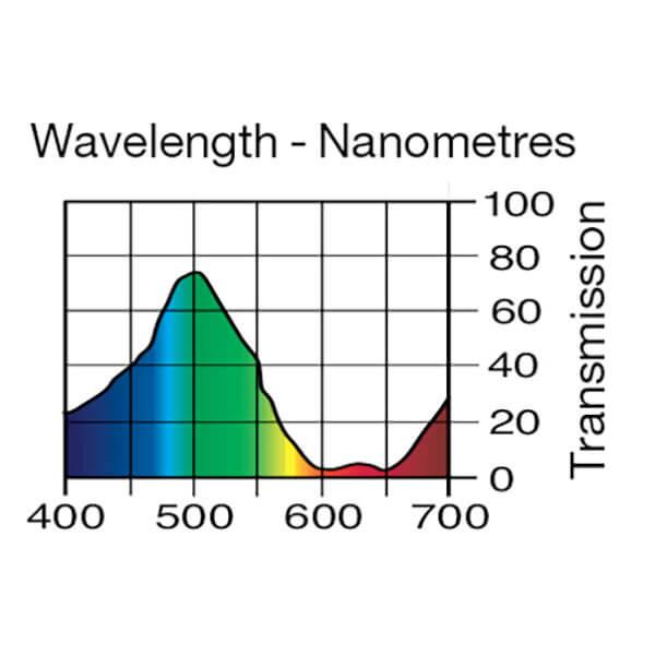 Lee Filters Wavelength 322