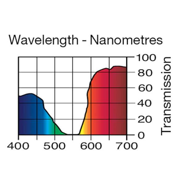 Lee Filters Wavelength 328