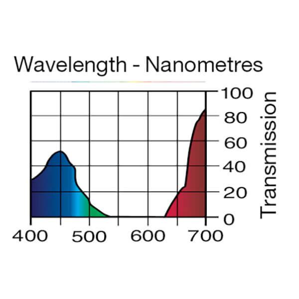 Lee Filters Wavelength 343