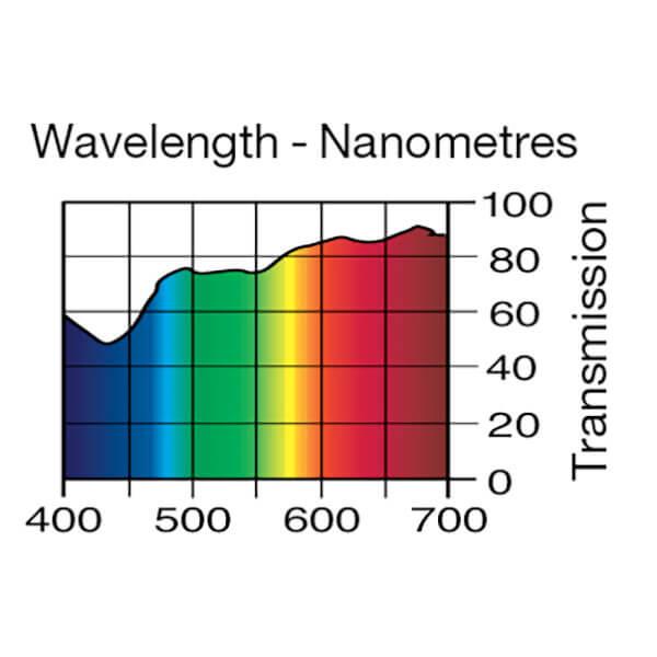 Lee Filters Wavelength 443