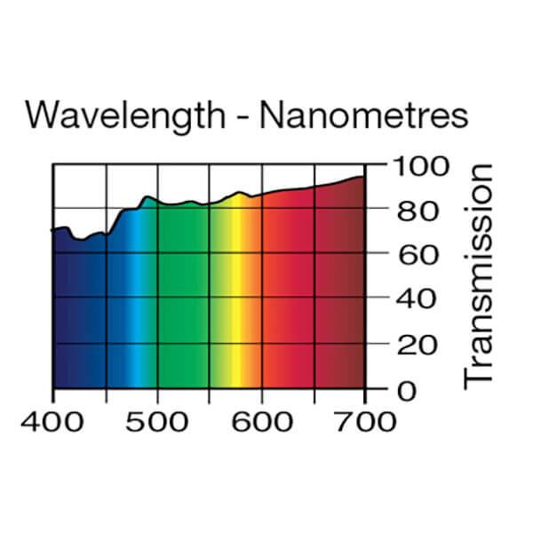 Lee Filters Wavelength 444