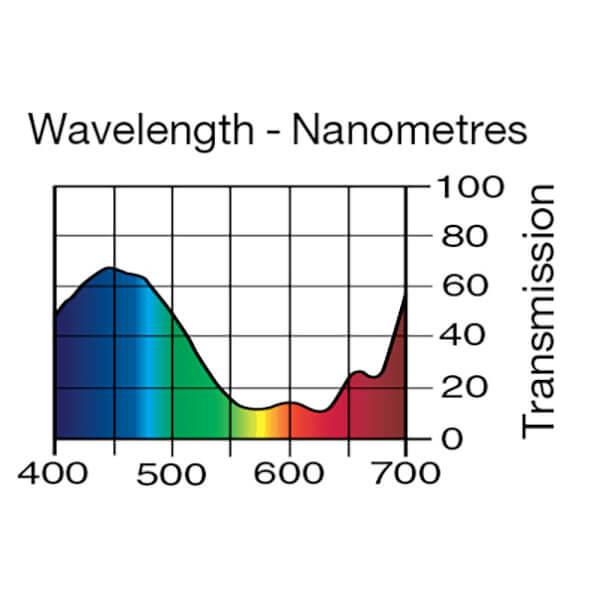 Lee Filters Wavelength 500