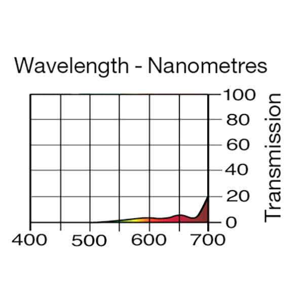 Lee Filters Wavelength 511