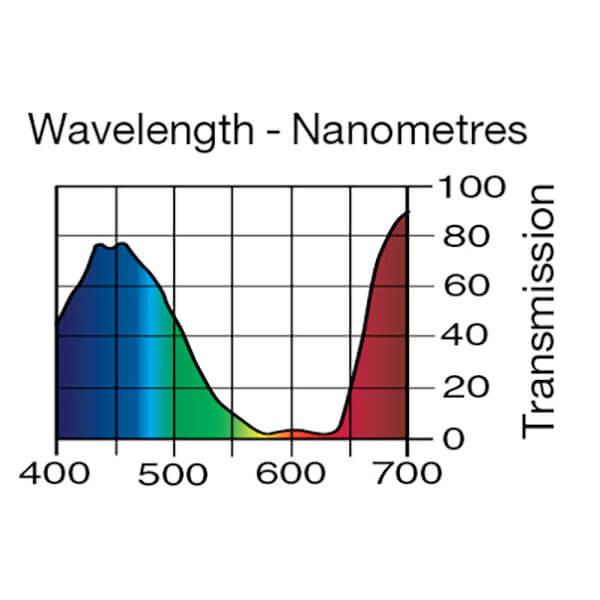 Lee Filters Wavelength 525
