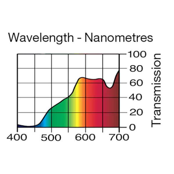 Lee Filters Wavelength 550
