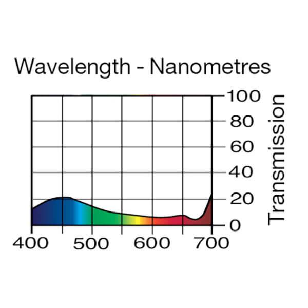 Lee Filters Wavelength 600