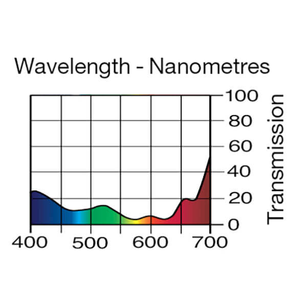Lee Filters Wavelength 601