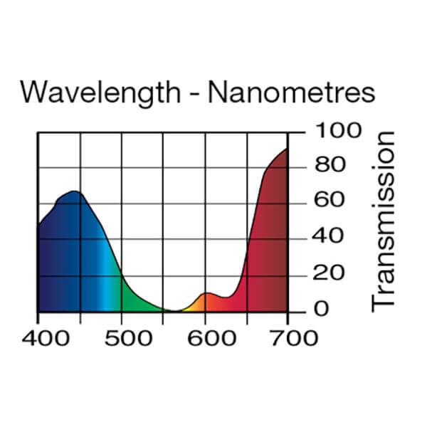 Lee Filters Wavelength 701