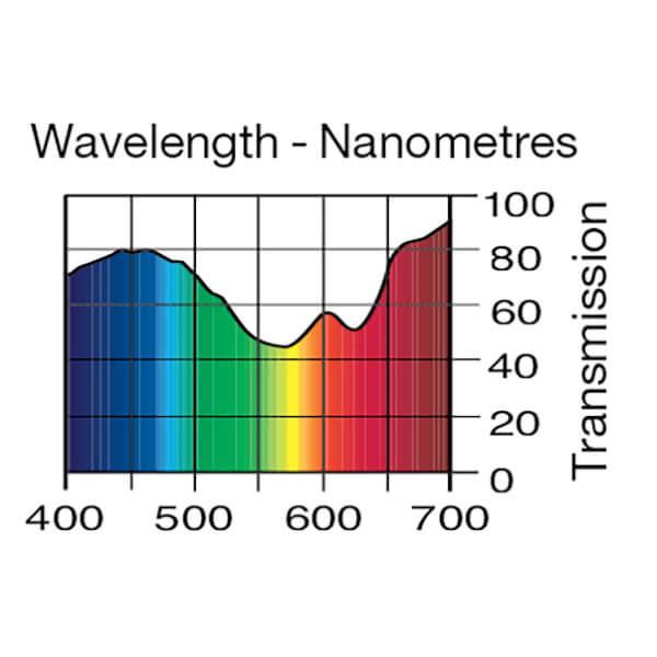 Lee Filters Wavelength 702