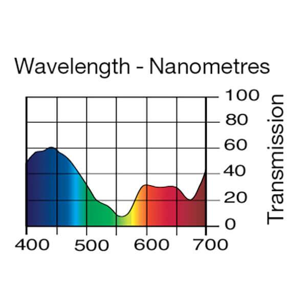Lee Filters Wavelength 703