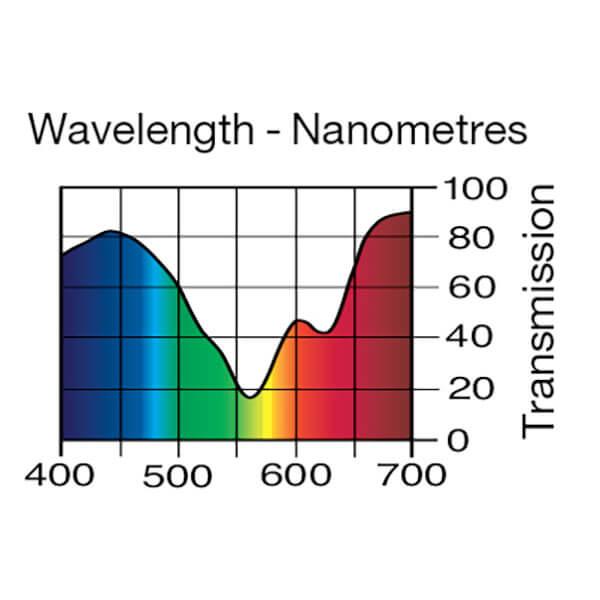 Lee Filters Wavelength 705