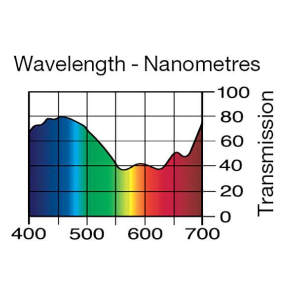 Lee Filters Wavelength 708