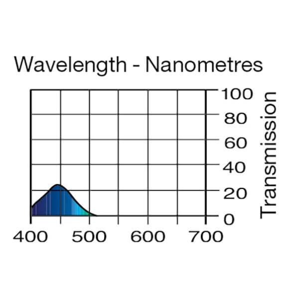 Lee Filters Wavelength 713