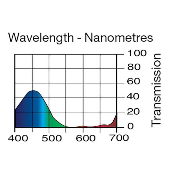 Lee Filters Wavelength 714