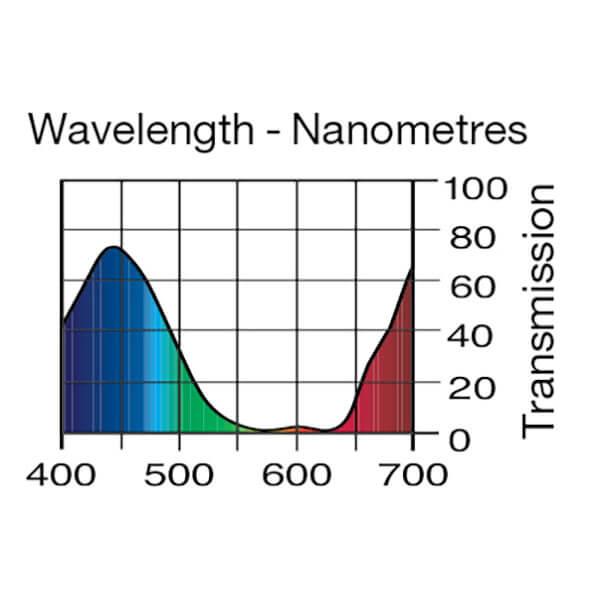 Lee Filters Wavelength 715