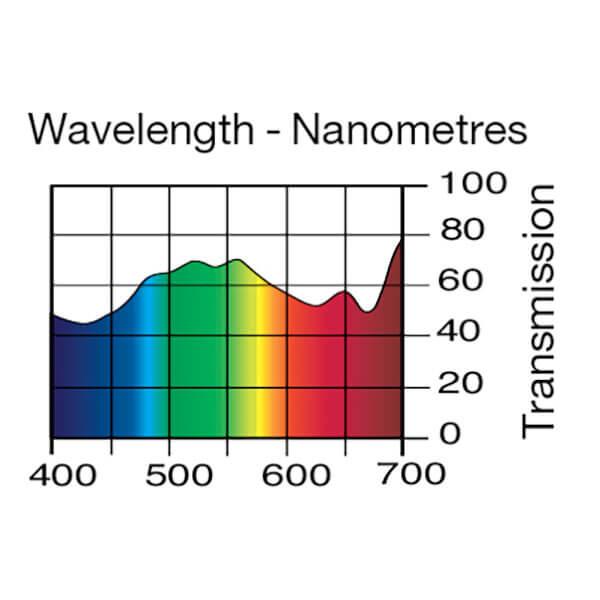 Lee Filters Wavelength 733
