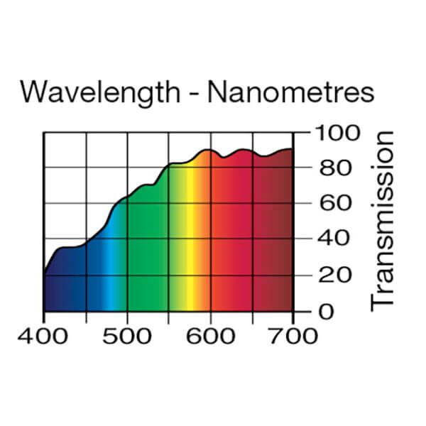 Lee Filters Wavelength 764