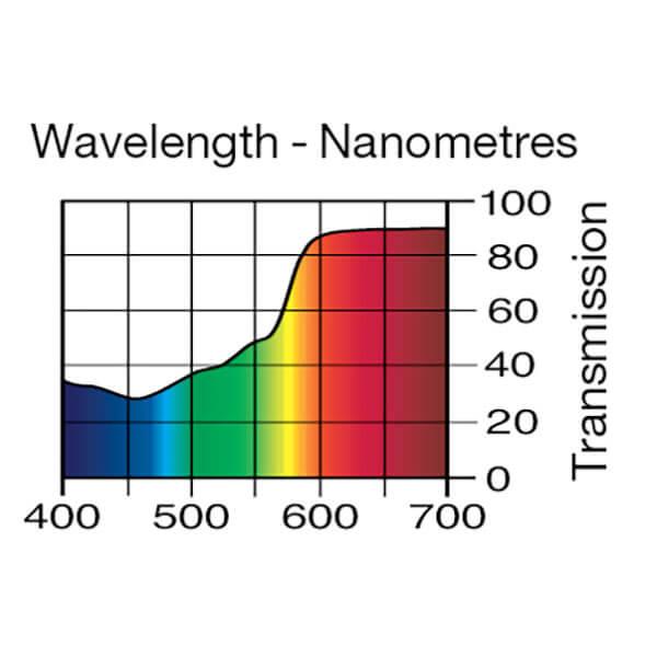 Lee Filters Wavelength 775
