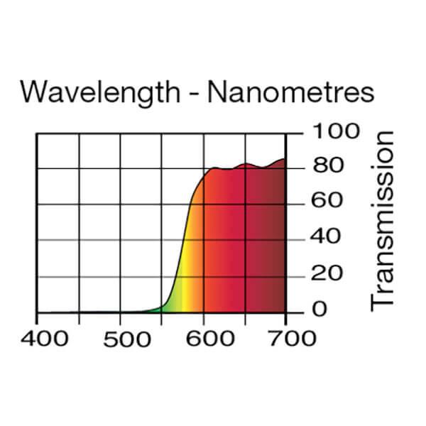Lee Filters Wavelength 780