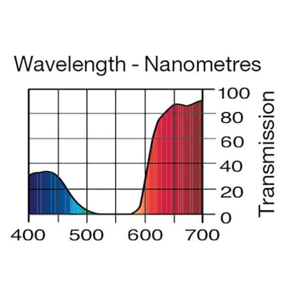 Lee Filters Wavelength 793